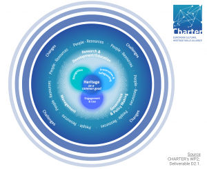 CHARTER model of the cultural heritage sector